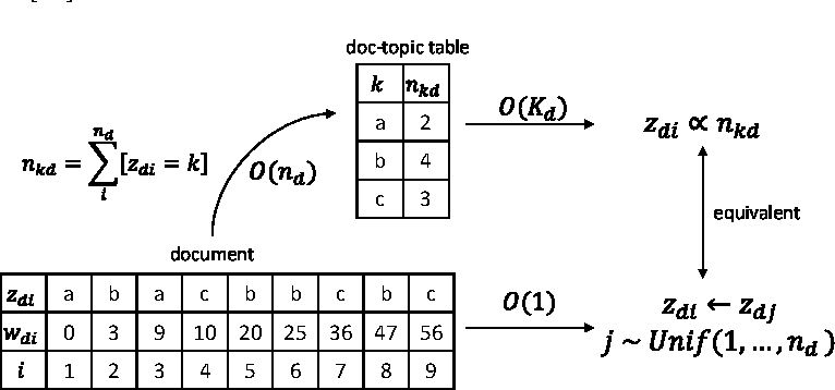 Figure 4 for LightLDA: Big Topic Models on Modest Compute Clusters