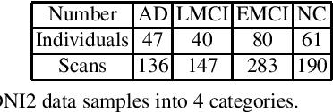 Figure 1 for Simultaneous Matrix Diagonalization for Structural Brain Networks Classification