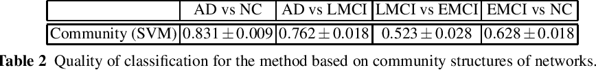 Figure 3 for Simultaneous Matrix Diagonalization for Structural Brain Networks Classification