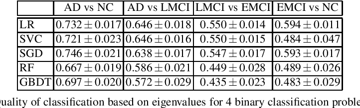 Figure 4 for Simultaneous Matrix Diagonalization for Structural Brain Networks Classification