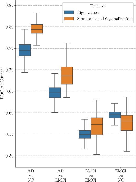 Figure 2 for Simultaneous Matrix Diagonalization for Structural Brain Networks Classification
