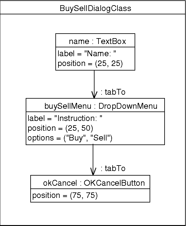 Figure 12 from UML 2 Composition Model - Semantic Scholar