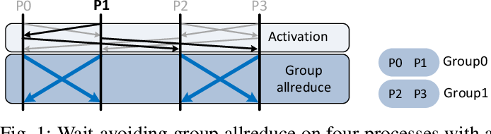 Figure 1 for Breaking (Global) Barriers in Parallel Stochastic Optimization with Wait-Avoiding Group Averaging