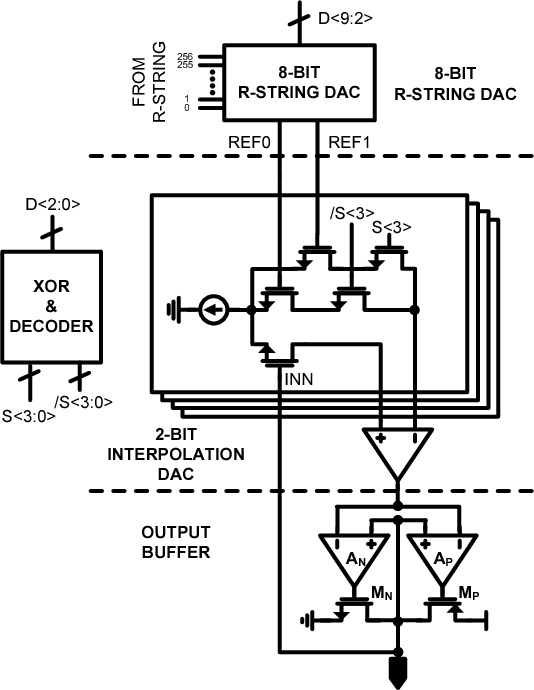 Figure 7 from High-speed 10-bit LCD column driver with a