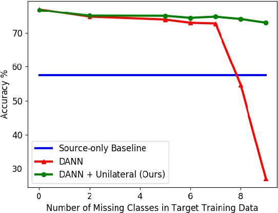 Figure 1 for Missing-Class-Robust Domain Adaptation by Unilateral Alignment for Fault Diagnosis