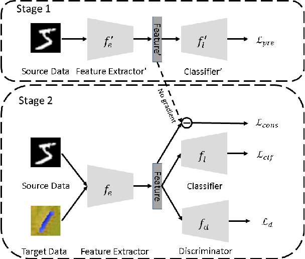 Figure 2 for Missing-Class-Robust Domain Adaptation by Unilateral Alignment for Fault Diagnosis