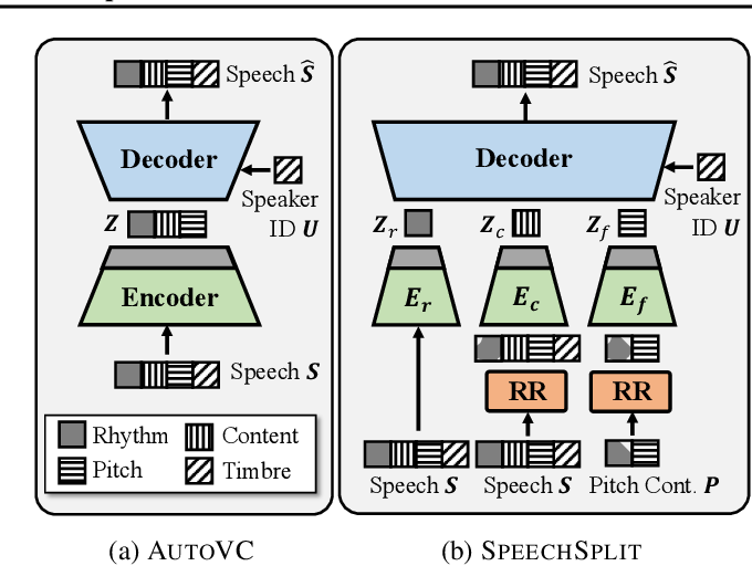 Figure 1 for Unsupervised Speech Decomposition via Triple Information Bottleneck