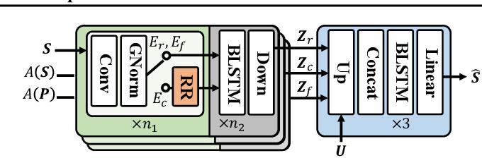 Figure 3 for Unsupervised Speech Decomposition via Triple Information Bottleneck