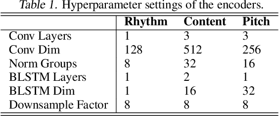 Figure 2 for Unsupervised Speech Decomposition via Triple Information Bottleneck