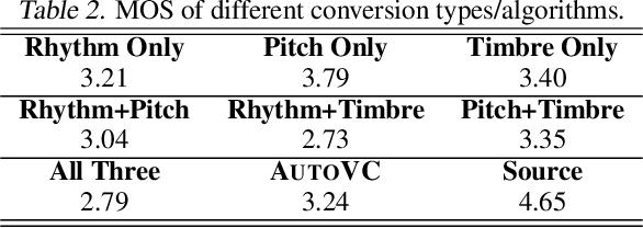 Figure 4 for Unsupervised Speech Decomposition via Triple Information Bottleneck