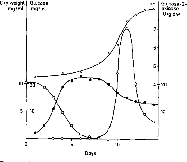 Fig. 1. Time course of glucose-2-oxidase production by P. chrysosporium. []--0 , glucose concentration in the culture medium; 0 - - 0 , mycelial dry weight; O - - O , glucose-2-oxidase activity; x - x pH-values