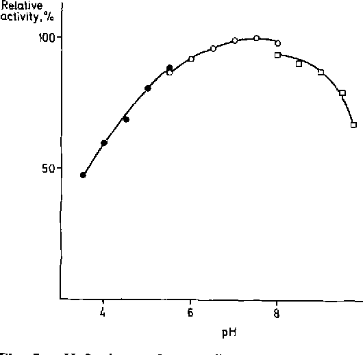 Fig. 2. pH-Optimum for purified glucose-2-oxidase. Q - - O , 0.1 M citrate buffer; O - - O , 0.1 M phosphate buffer; t~--rq, 0.1 M tris-HC1 buffer