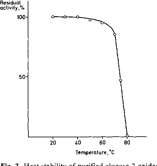 Fig. 3. Heat stability of purified glucose-2-oxidase maintained at various temperatures, pH 6.5, for 15 min