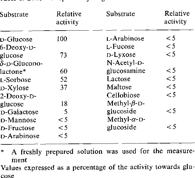 Table 1. Substrate specificity of glucose-2-oxidase