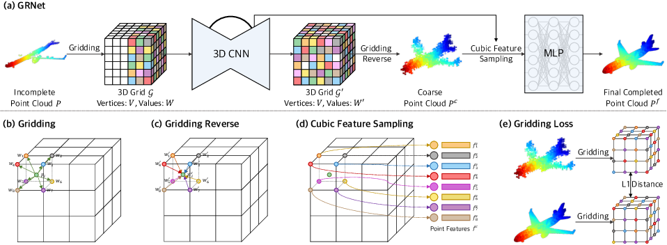 Figure 1 for GRNet: Gridding Residual Network for Dense Point Cloud Completion