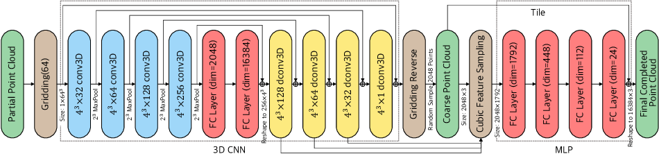 Figure 3 for GRNet: Gridding Residual Network for Dense Point Cloud Completion