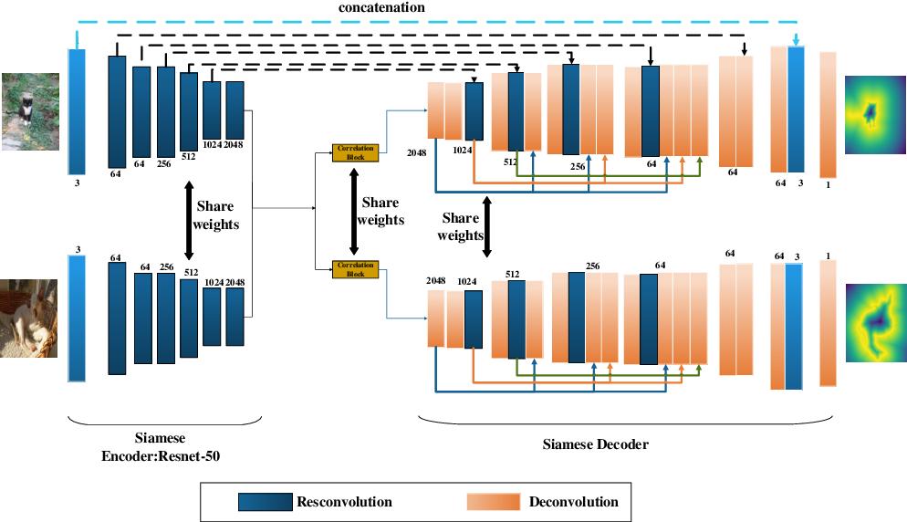 Figure 3 for A Dense Siamese U-Net trained with Edge Enhanced 3D IOU Loss for Image Co-segmentation