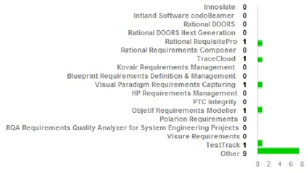 Software factories in sinaloa requirements engineering figure 5 malvernweather Image collections