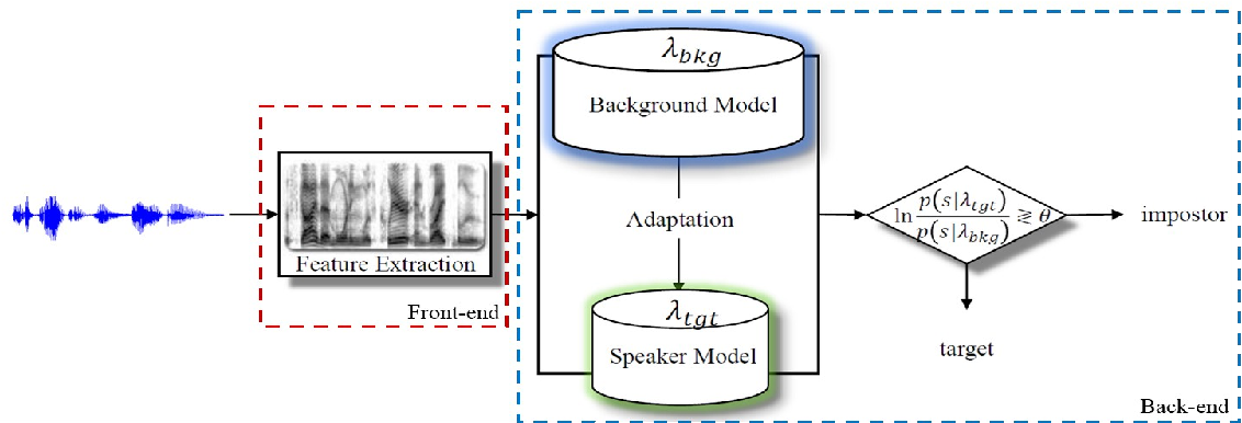 Figure 1 from MSR Identity Toolbox v1 0: A MATLAB Toolbox for