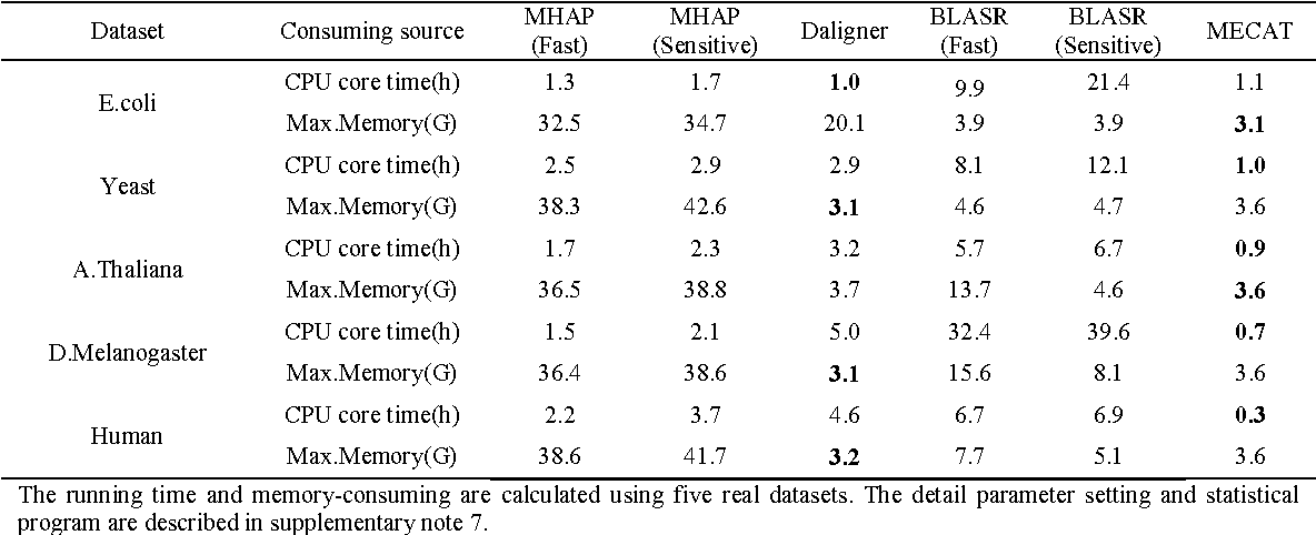 MECAT : an ultra-fast mapping , error correction and de novo ...