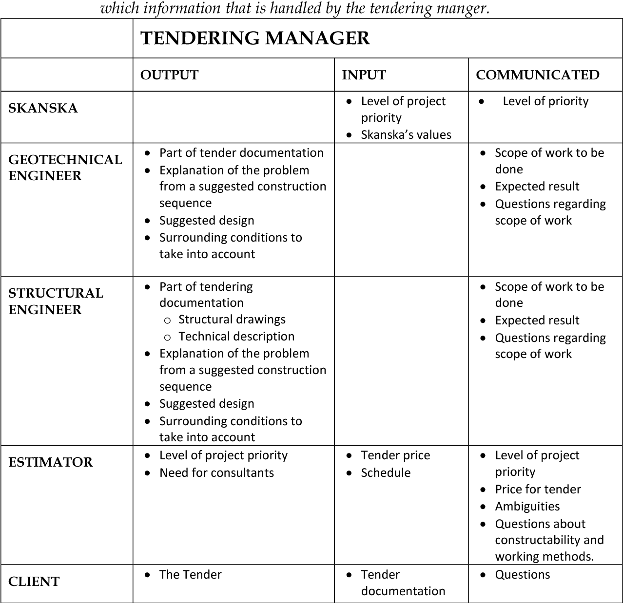 Table 1 from Implementation of Systems Engineering on the