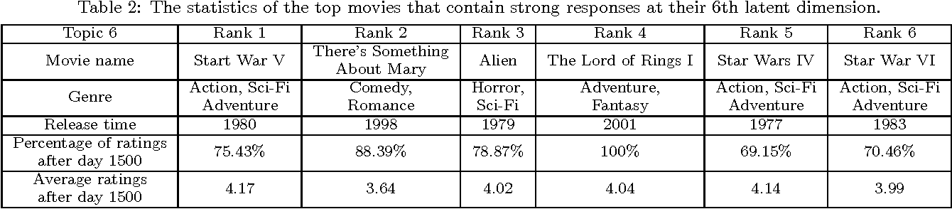 Figure 4 for Streaming Recommender Systems