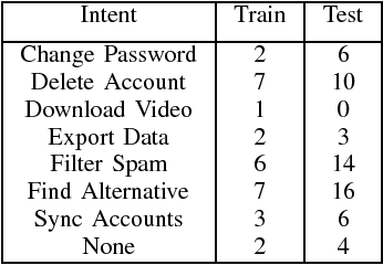 Figure 3 for Subword Semantic Hashing for Intent Classification on Small Datasets