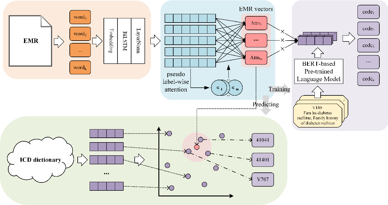 Figure 1 for A Pseudo Label-wise Attention Network for Automatic ICD Coding