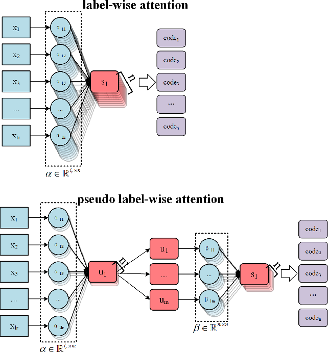 Figure 3 for A Pseudo Label-wise Attention Network for Automatic ICD Coding