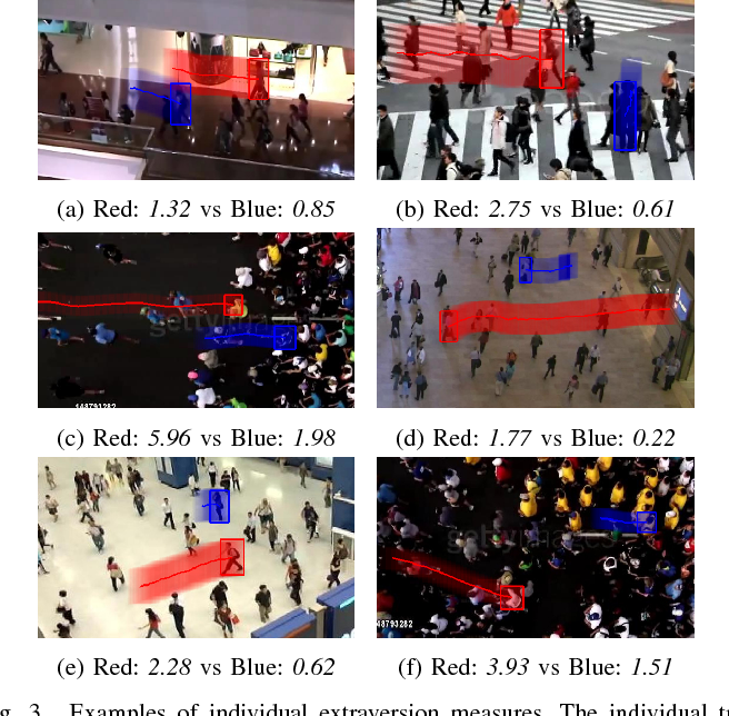 Figure 3 for An Intelligent Extraversion Analysis Scheme from Crowd Trajectories for Surveillance