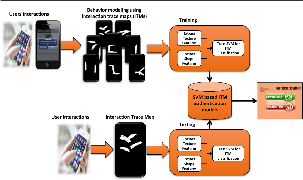 Analysis of interaction trace maps for active authentication