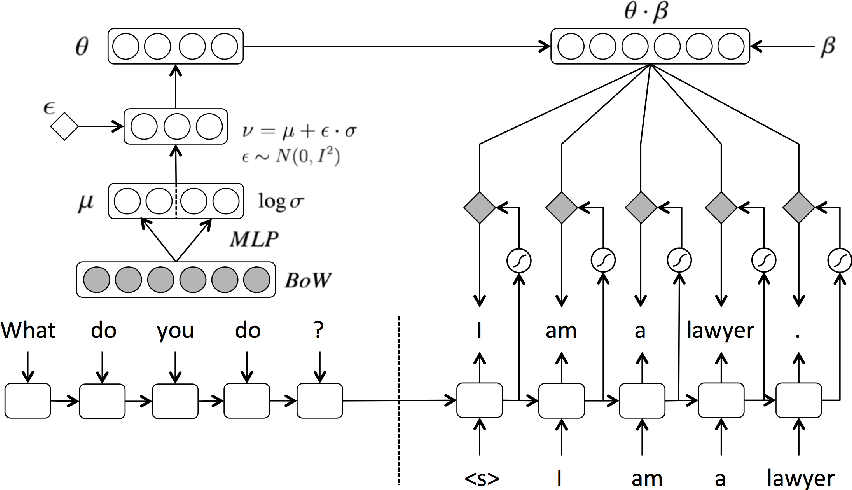 Figure 1 for Latent Topic Conversational Models