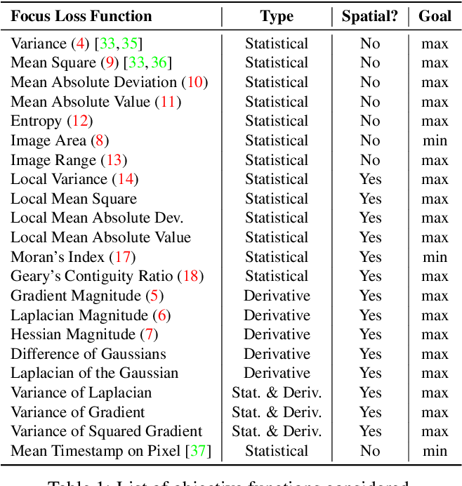 Figure 1 for Focus Is All You Need: Loss Functions For Event-based Vision