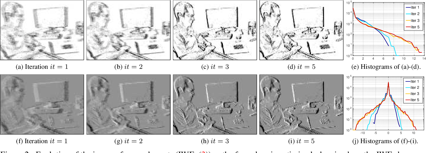 Figure 2 for Focus Is All You Need: Loss Functions For Event-based Vision
