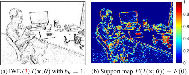 Figure 4 for Focus Is All You Need: Loss Functions For Event-based Vision