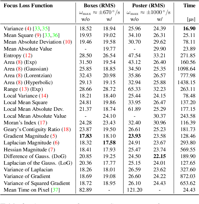 Figure 3 for Focus Is All You Need: Loss Functions For Event-based Vision