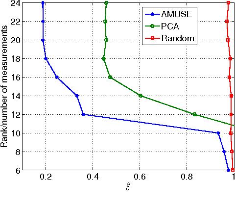 Figure 1 for Energy-aware adaptive bi-Lipschitz embeddings