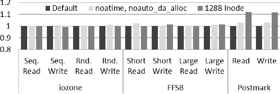 Figure 1 from Tuning the Ext4 Filesystem Performance for