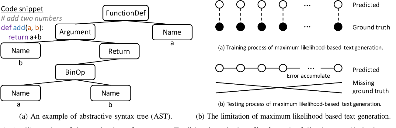 Figure 1 for Improving Automatic Source Code Summarization via Deep Reinforcement Learning