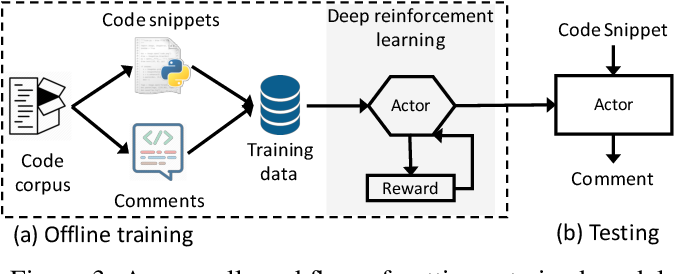 Figure 3 for Improving Automatic Source Code Summarization via Deep Reinforcement Learning