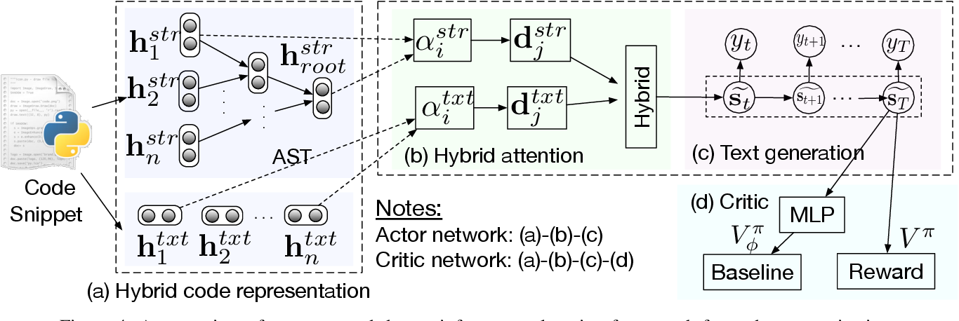 Figure 4 for Improving Automatic Source Code Summarization via Deep Reinforcement Learning