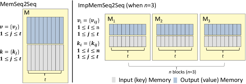 Figure 1 for Multilingual Dialogue Generation with Shared-Private Memory