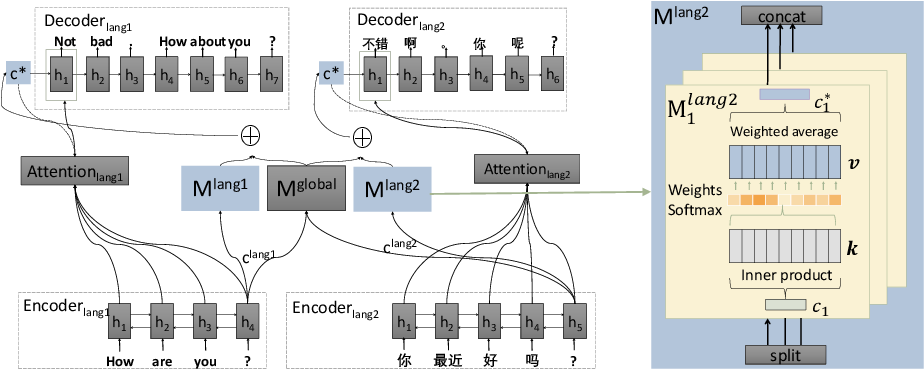 Figure 3 for Multilingual Dialogue Generation with Shared-Private Memory