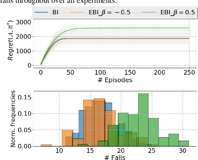 Figure 1 for Epistemic Risk-Sensitive Reinforcement Learning