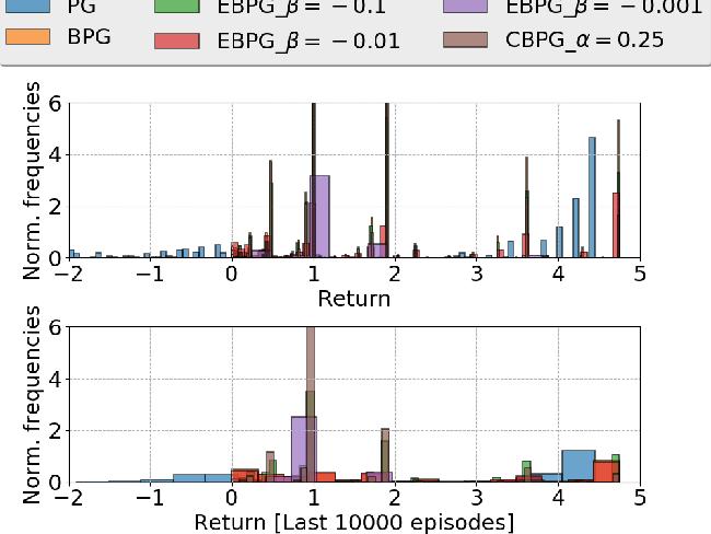 Figure 2 for Epistemic Risk-Sensitive Reinforcement Learning