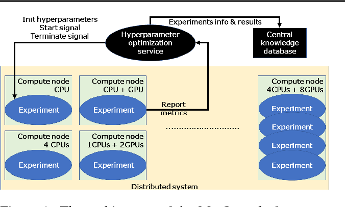 Figure 1 for Metaoptimization on a Distributed System for Deep Reinforcement Learning