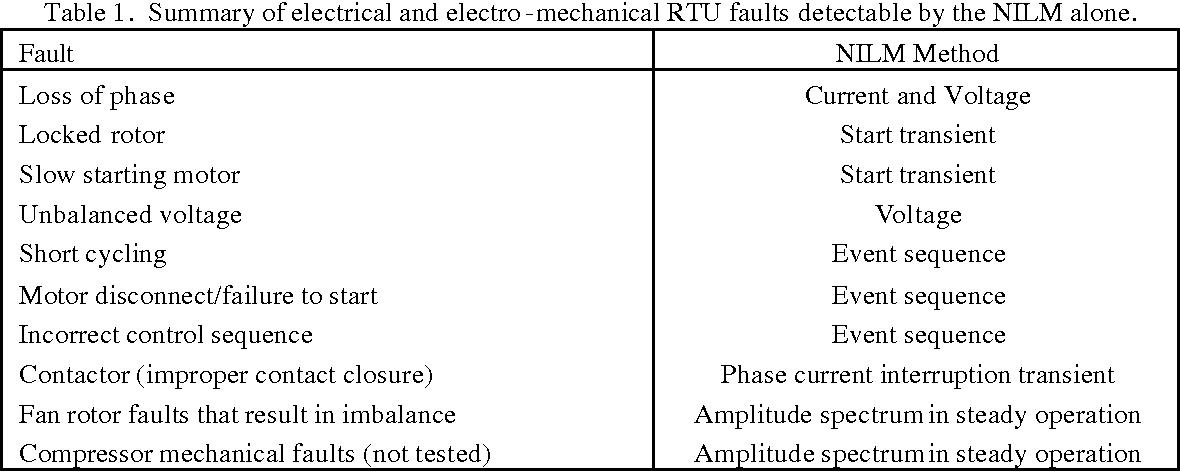 Table 1. Summary of electrical and electro -mechanical RTU faults detectable by the NILM alone.
