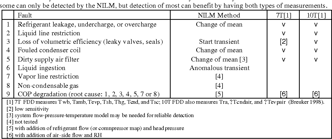 Table 2. Summary of non-electrical faults. Some of these can only be detected by the thermal measurements and some can only be detected by the NILM, but detection of most can benefit by having both types of measurements.