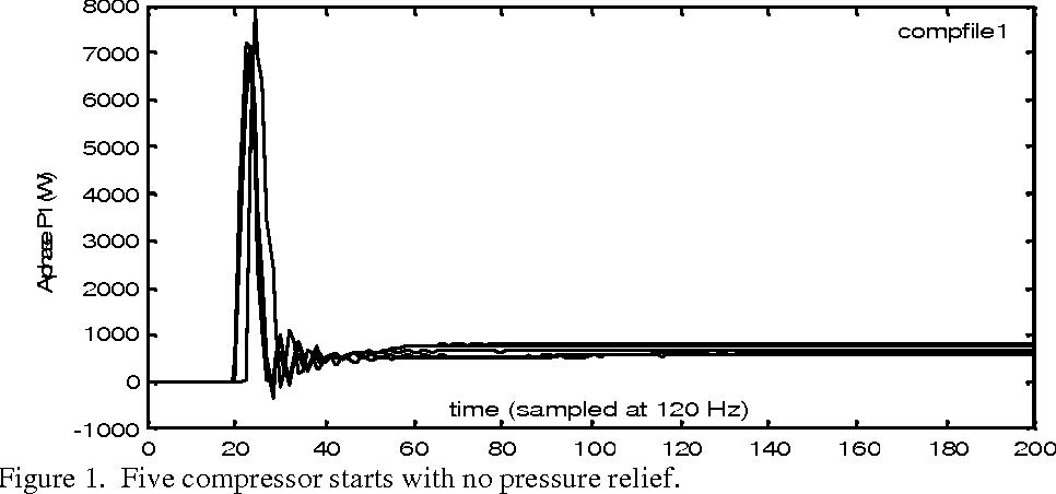 Figure 1. Five compressor starts with no pressure relief.