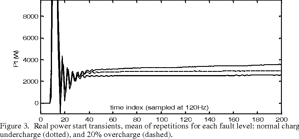 Figure 3. Real power start transients, mean of repetitions for each fault level: normal charge (solid), 20% undercharge (dotted), and 20% overcharge (dashed).